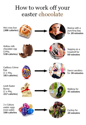Burn Easter Calories