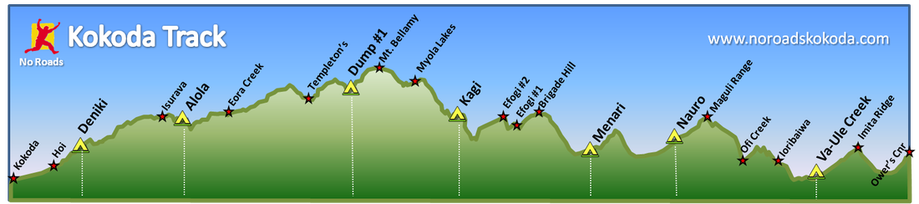 Kokoda Track expedition profile