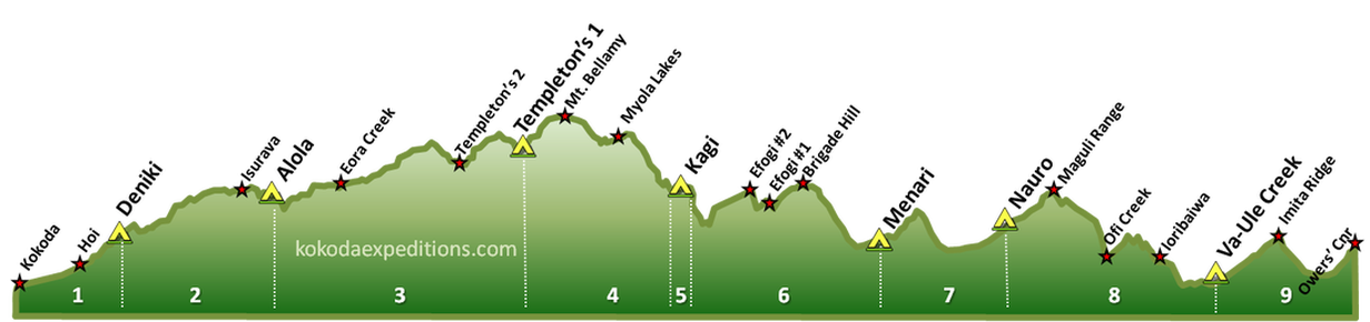 Kokoda Track Elevation Profile